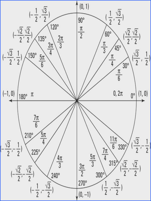 Converting from Degrees to Radians via the Unit Circle Pretty good visual for explaining how to convert between radians and degrees You ll defini…
