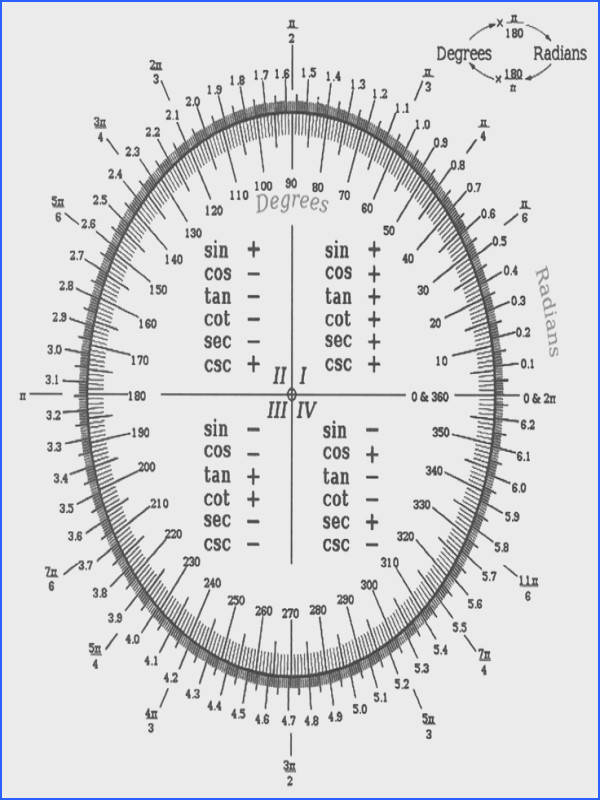 Converting from Degrees to Radians via the Unit Circle Pretty good visual for explaining how