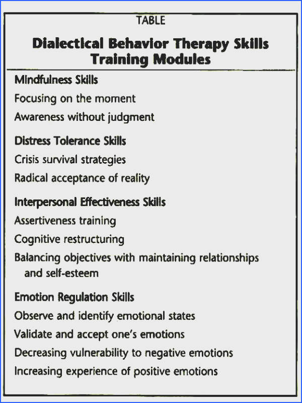 Dbt Skills Modules Dbt Activities Dbt Therapy And