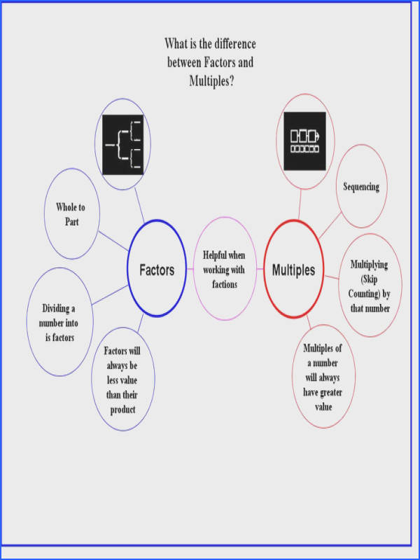 Distinguishing Between Factors & Multiples The ficial Thinking Maps Blog