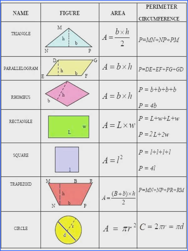 mon geometry formulas you can use to calculate the area perimeter and circumference of various plane figures