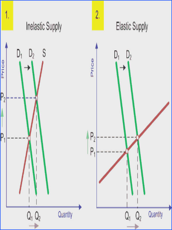 An illustrated tutorial on the price elasticity of supply the difference between inelastic and elastic supply and how it varies over the supply curve