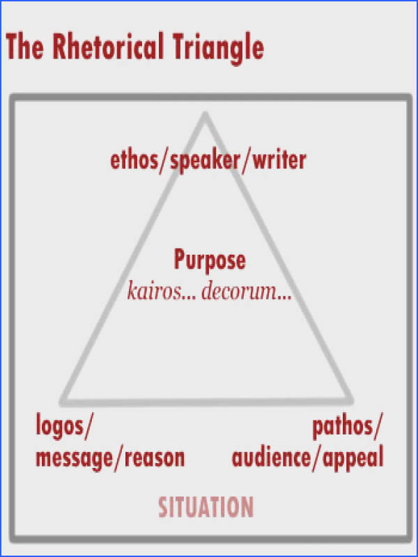 Logos is concerned with the logic of the writer s argument In considering the writer s use of logos you will analyze issues such as the quality and