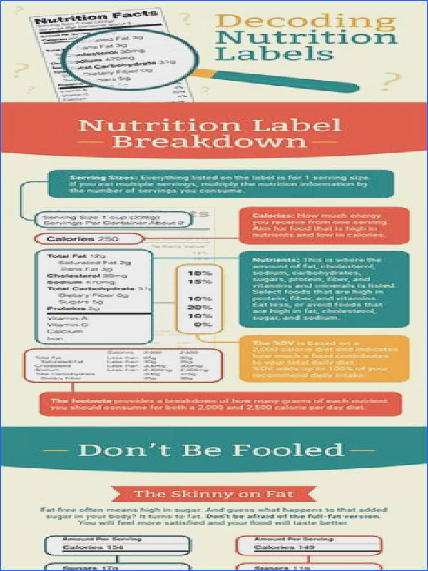 Decoding Nutrition Labels What You Should Be Paying Attention To