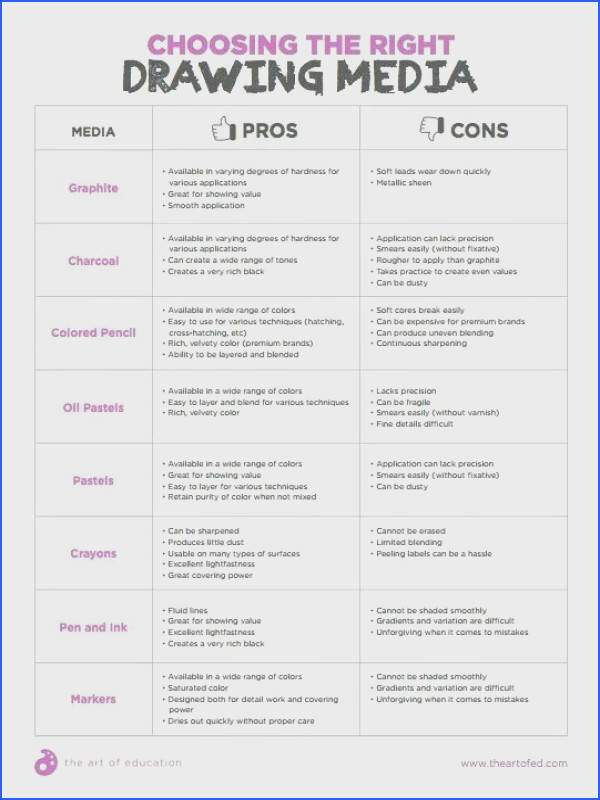 Drawing materials pros and cons