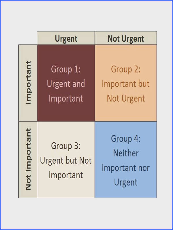 Eisenhower Matrix Is It a Good Method of Time Management for Project