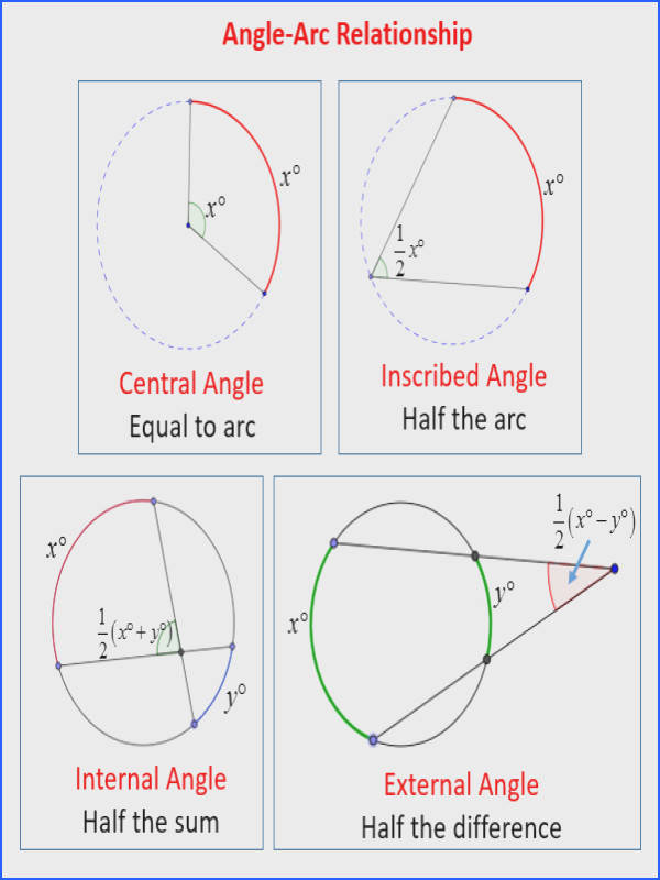 Intercepted Arcs And Angles A Circle Solutions Examples Videos