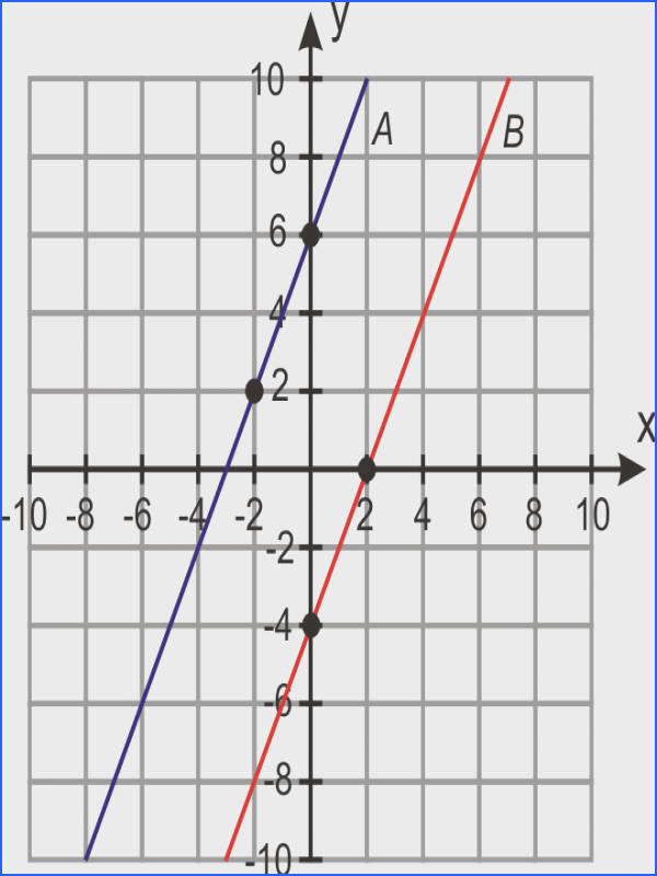 Introduction In this section you will learn how parallel lines and perpendicular