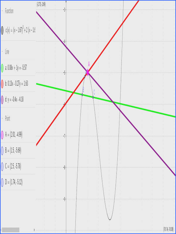 Estimating the Slope of a Tangent Line