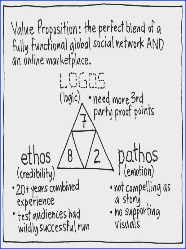 Ethos Pathos Logos The goal of this game is to channel Aristotle s assessment