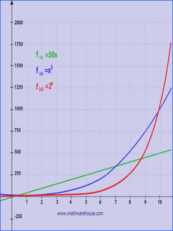 pare exponential to other graphs Exponential Growth Worksheet