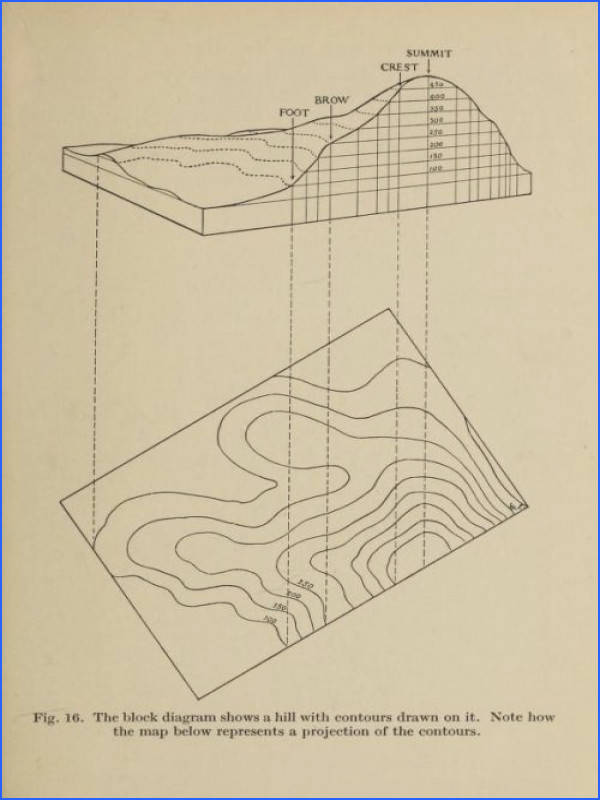 From a drawing of a hill with contour lines added to a contour map…