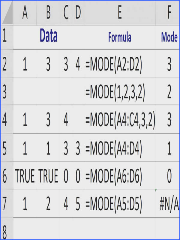 Find the Most Frequent or Average Value with Excel s MODE Function