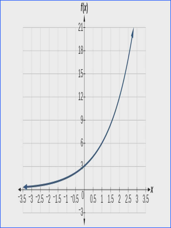 Graph of an increasing exponential function with notable points at 0 3 and