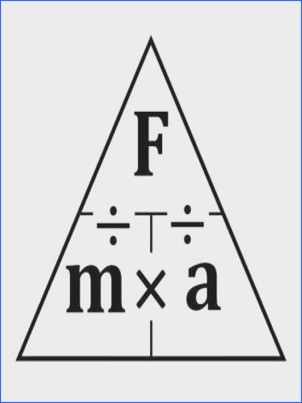 A formula triangle involving force mass and acceleration Cover one up