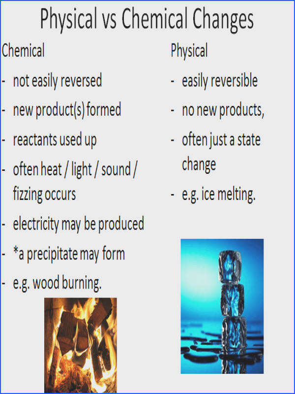 Georgia Standard Students will explain the differences between physical and chemical changes S5P2