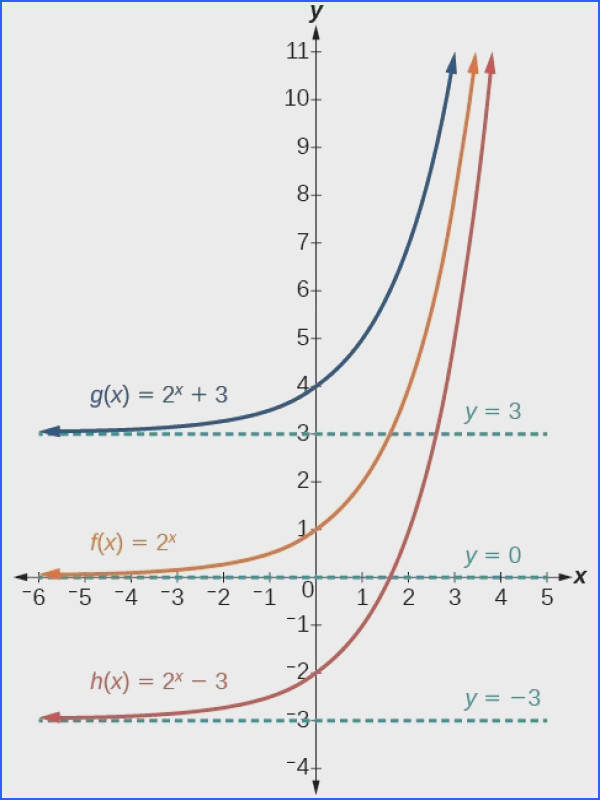 Graph of three functions g x = 2 x 3 in