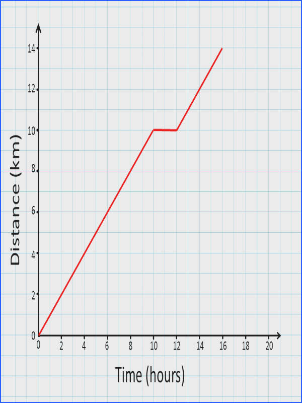 A visual aid for a teacher to use in a Mathematics lesson showing distance time graphs