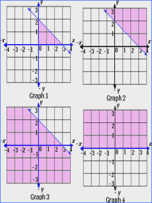 Graphing Inequalities and Systems of Inequalities Worksheet