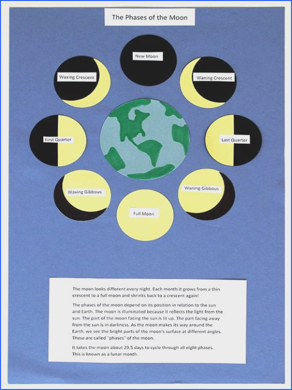 Homeschool science lesson make a chart to illustrate the phases of the moon and the monthly lunar cycle Classroom Actvities Pinterest