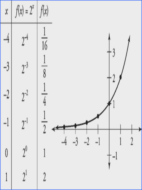 Identify Linear Quadratic And Exponential Functions From Tables Worksheet Worksheets for all Download and Worksheets