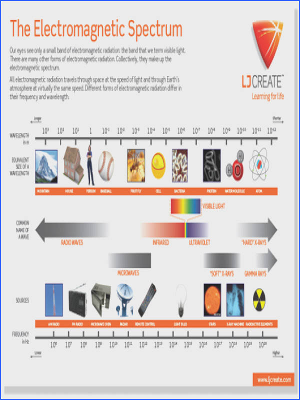 Image of the Electromagnetic Spectrum Poster Free to from LJ Create