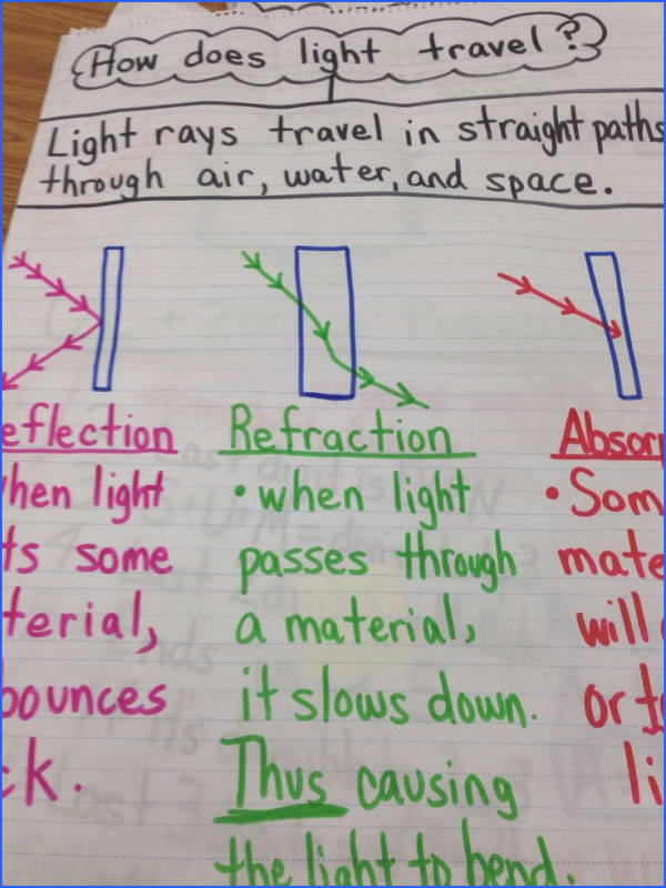 Image result for activities for reflection grade 4