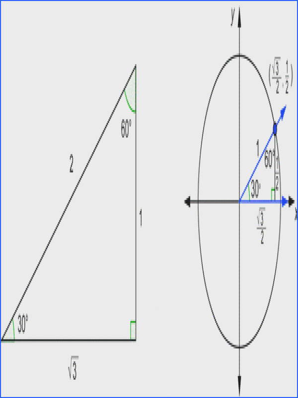 The two triangles have the same angles so they are similar Therefore corresponding sides are proportional The hypotenuse on the right has length 1