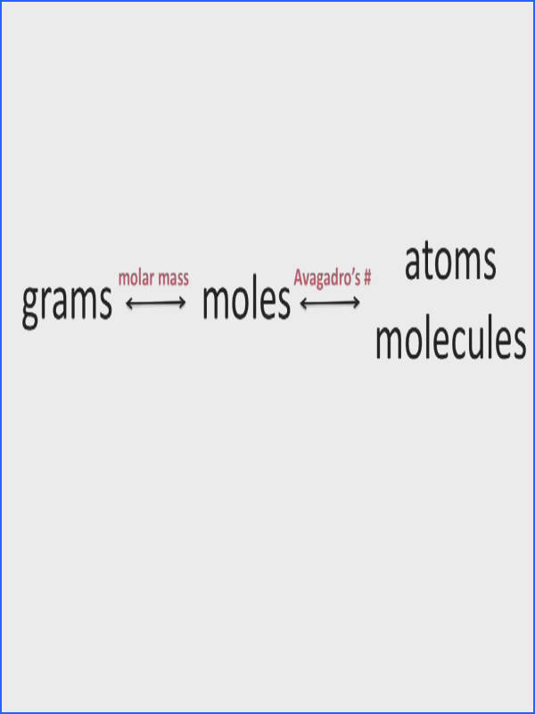 Interconverting Masses Moles and Numbers of Particles Chemistry Tutorial
