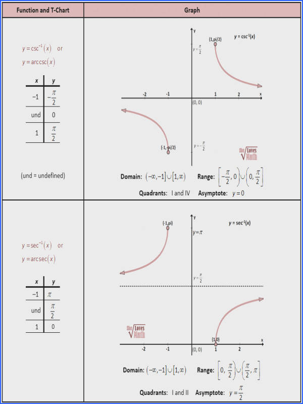 Inverse Csc and Sec Graphs
