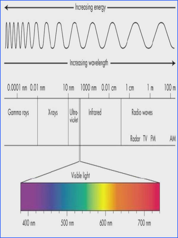 Learn how Infrared Energy Waves adversely affect the mental and emotional health of yourself and those · Energy ArtsElectromagnetic SpectrumColor
