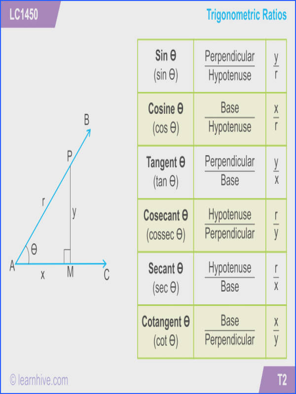 learning card for Trigonometry Ratios