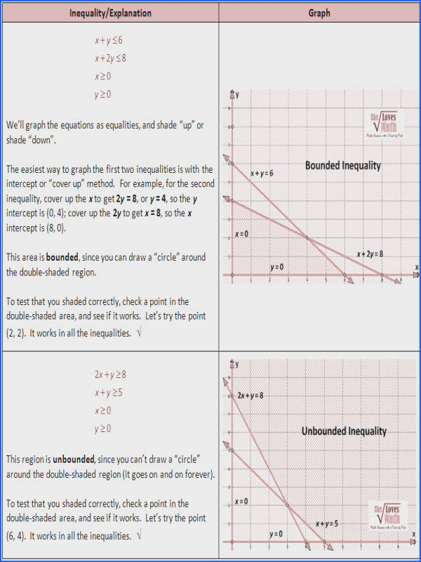 Eighth Grade – Linear Functions Inequalities and Graphing – Graph From Function Tables – WKS