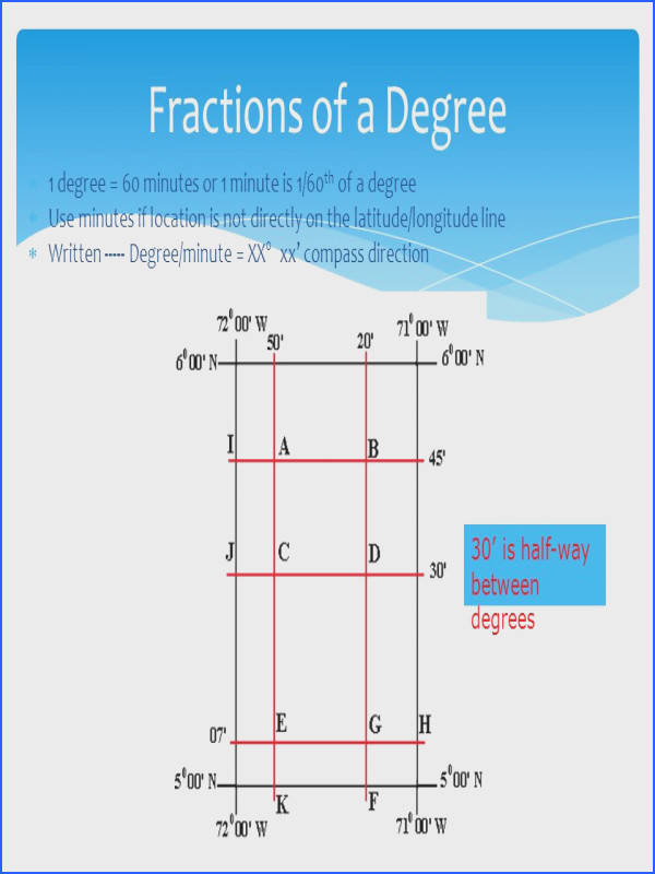 73 Fractions