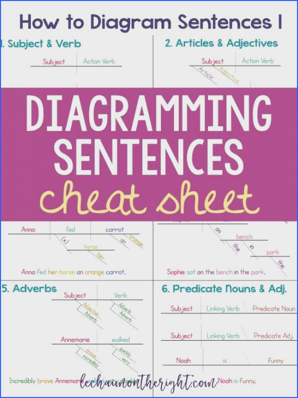 Make learning how to diagram sentences easier with this diagramming sentences cheat sheet