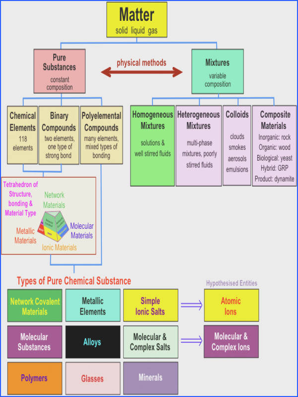 The Chemical Classification of Matter Updated