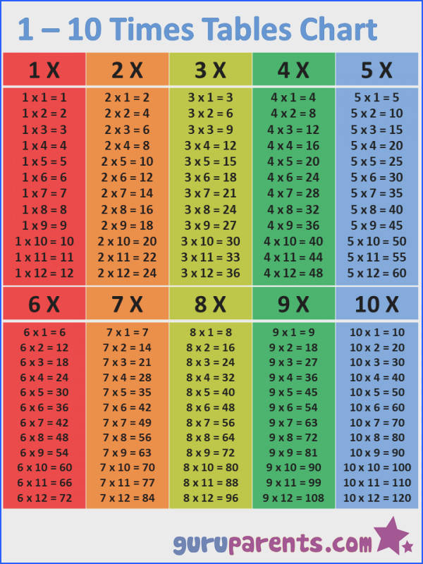 Multiplication Chart 1 to 147