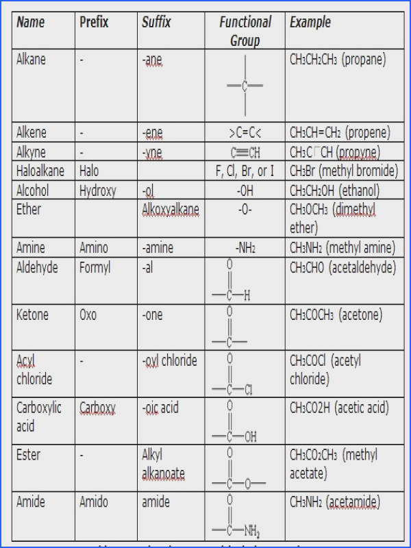 Naming Organic pounds With Functional Groups Worksheet