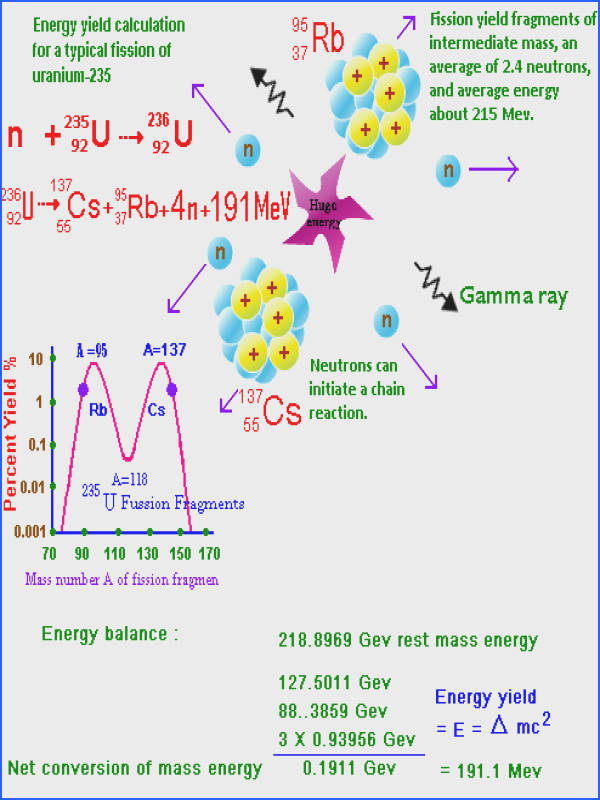 Nuclear Fission Energy a great explanation and illustration of fission including equations