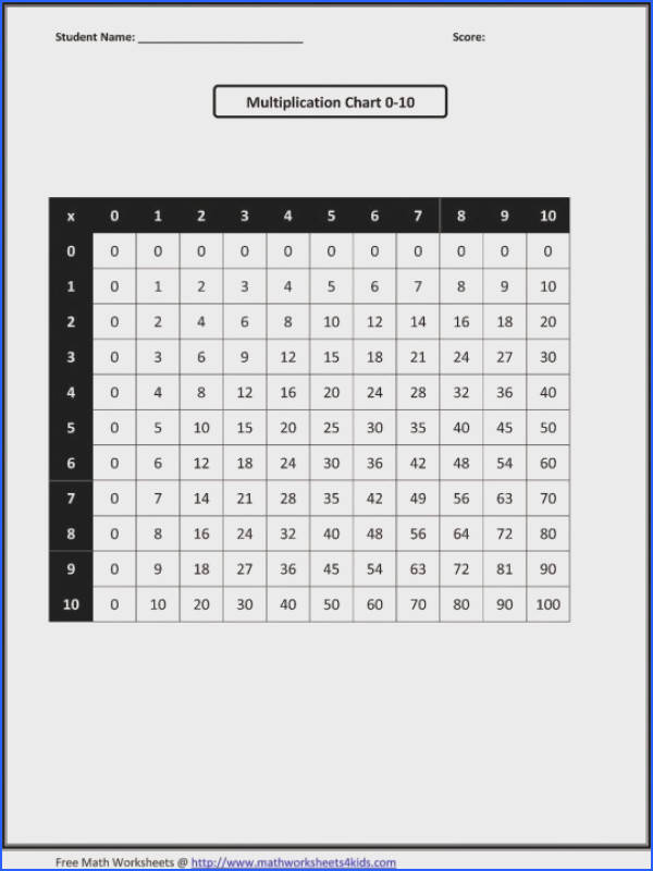 Divisibility Rules Worksheets 5th Grade Worksheet Maths Times Tables Multiplication Sheet Fun Math Free 540
