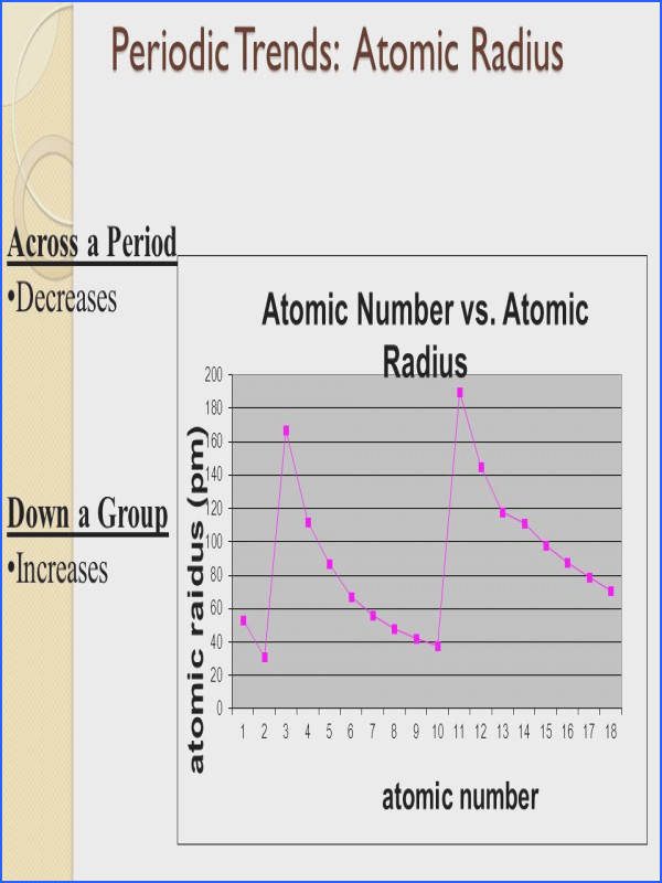 62 Periodic Trends Atomic Radius Across a Period Decreases Down a Group Increases