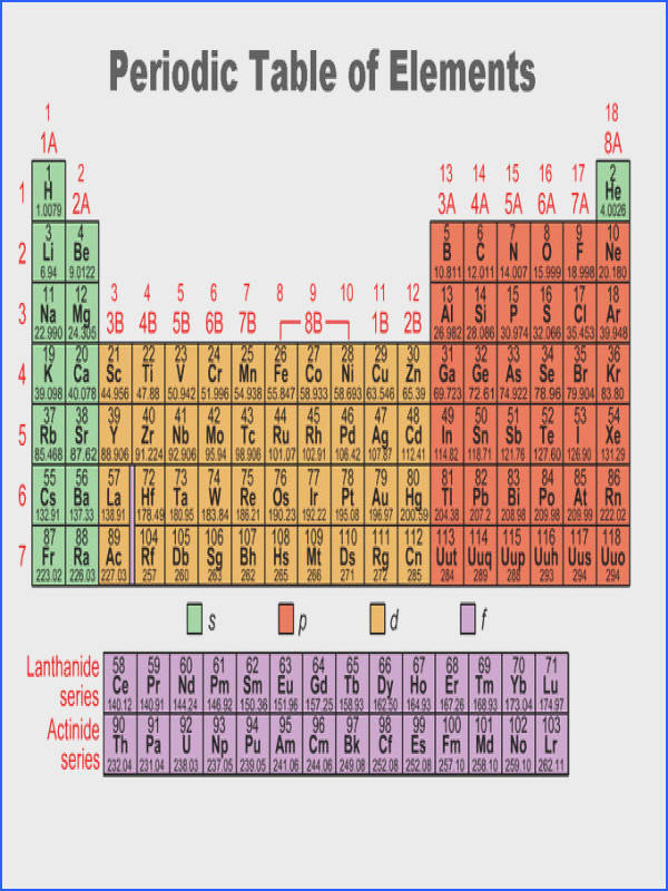 Periodic Table Trends Worksheet Answers Fresh Periodic Trends Gallery