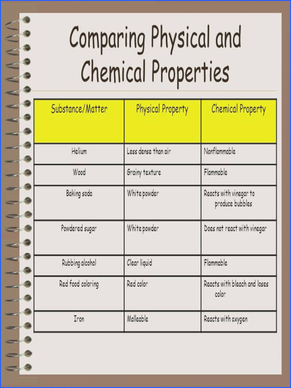 13 paring physical and chemical properties substance matterphysical propertychemical property heliumless dense than airnonflammable