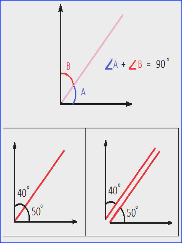 plementary Angles Pair
