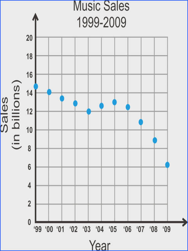 Let s describe the type of correlation shown in the scatterplot and explain the answer