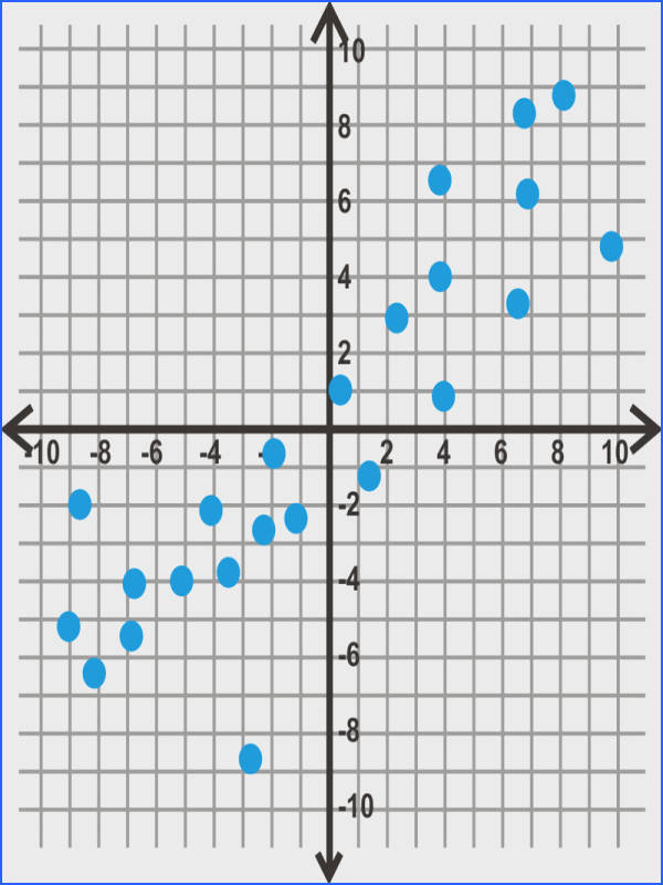 Plot each scatterplot and then determine the line of best fit