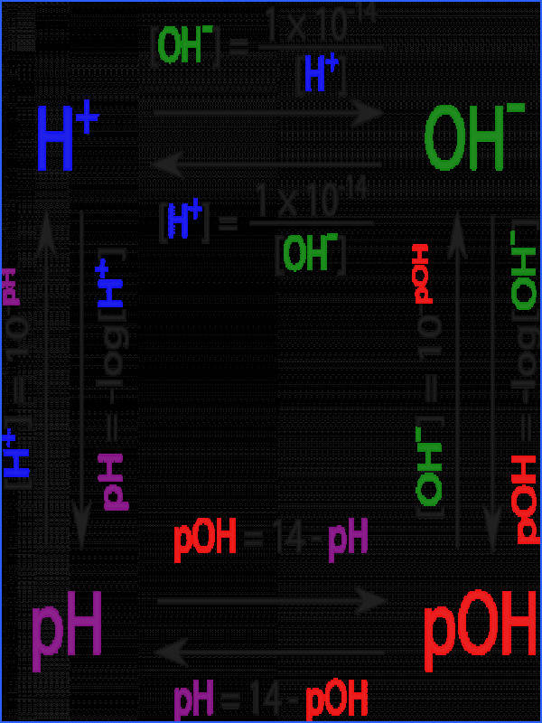 Illustration of the relationships between pH pOH [OH] and [H