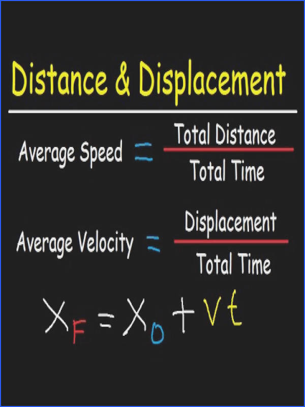 Position Distance & Displacement Average Speed & Velocity Word Problems & Graphs Physics