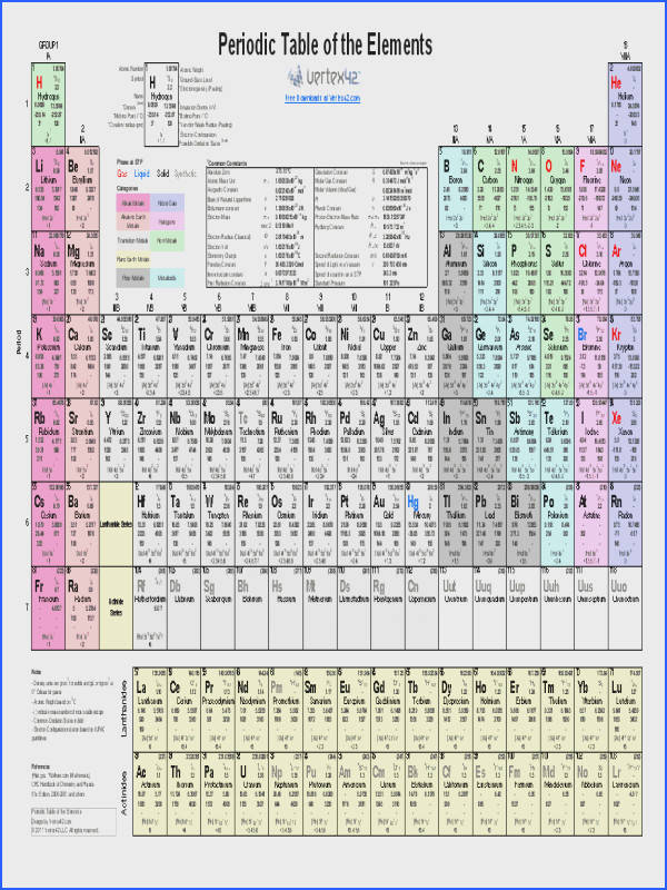 Printable Periodic Table of Elements Chart and Data science