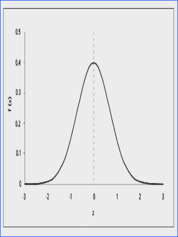 Standard normal distribution and probability